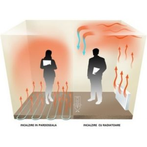 incalzire prin pardoseala versus incalzire cu radiatoare
